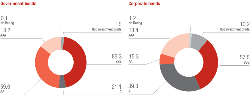 Government and Corporate bonds